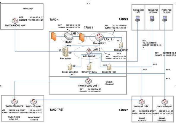 Thiết kế hạ tầng Mạng tại chi nhánh Agribank